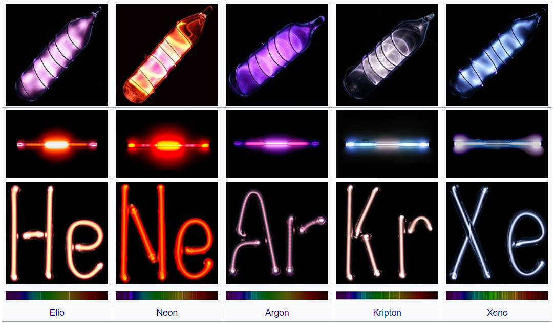 Image of  The Noble Gases