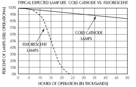 Image of  Cold Cathode VS Hot Cathode